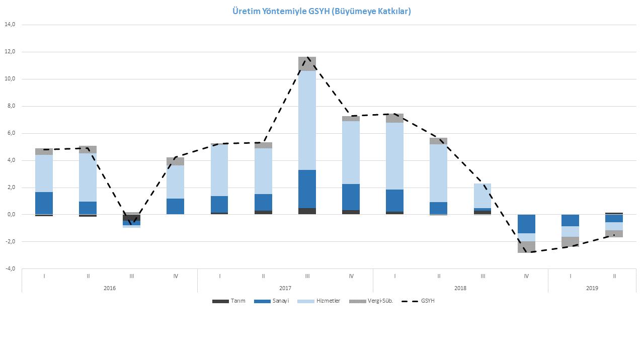 Üretim Yöntemiyle GSYH (Büyümeye Katkılar)