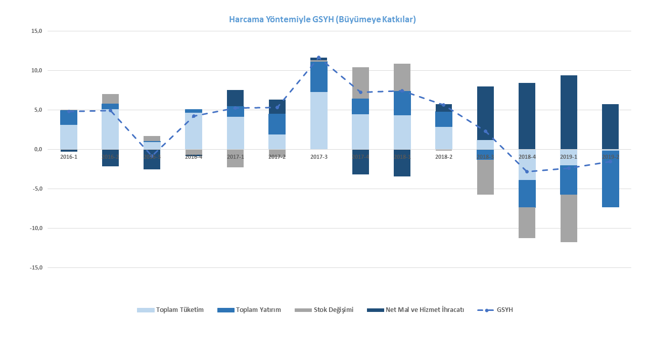 Harcama Yöntemiyle GSYH (Büyümeye Katkılar)